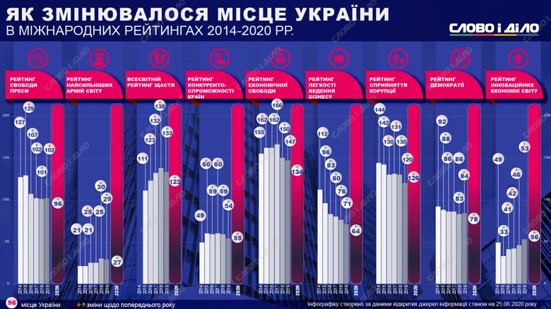 Украина за шесть лет потеряла позиции в рейтинге инновационных экономик мира, но взлетела в рейтинге Doing business.