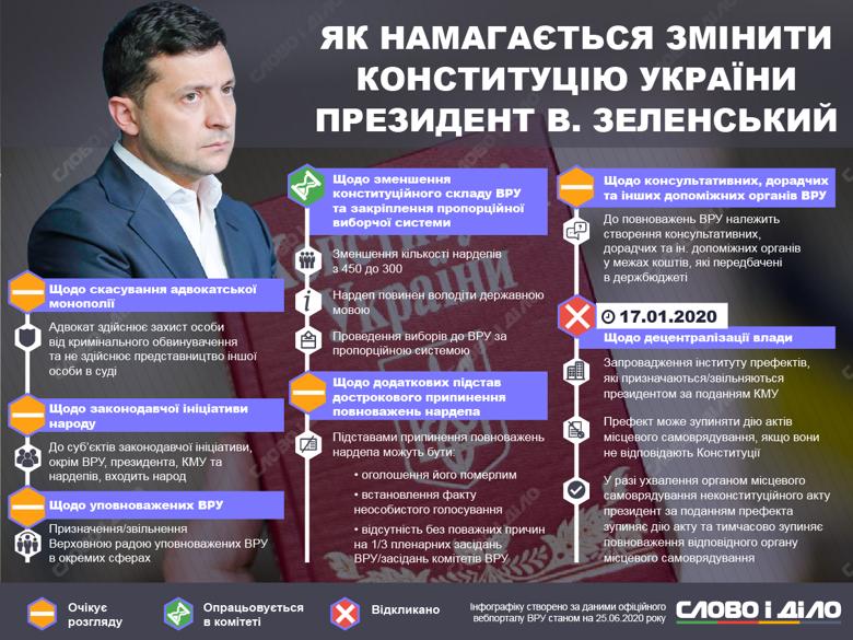 Каждый президент Украины предлагал свои изменения в Конституцию. Больше всего их у Петра Порошенко и Владимира Зеленского.