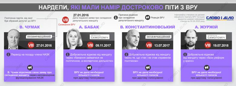 Три депутата отказались от своих мандатов с начала девятого созыва Верховной рады. Кто еще из парламентариев ушел из политики по собственному желанию?
