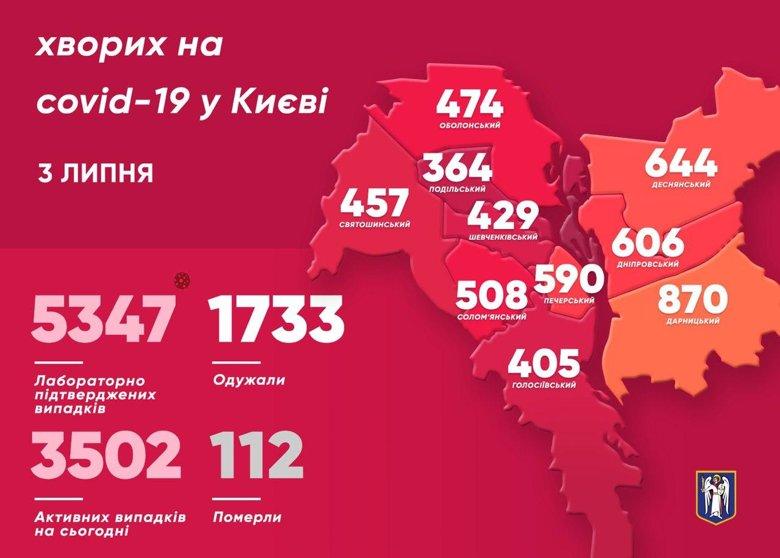 Кiлькiсть мешканців Києва, в яких за минулу добу підтвердили коронавірус, збiльшилась ще на 105 людей. Серед них – 5 медиків. 1 людина померла.