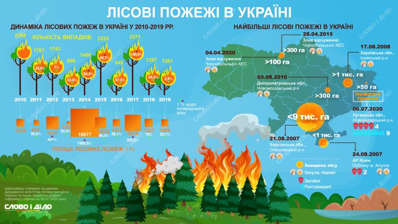 За последние девять лет в Украине по количеству случаев возгорания леса лидирует 2017 год – 2 тысячи 371 случай.