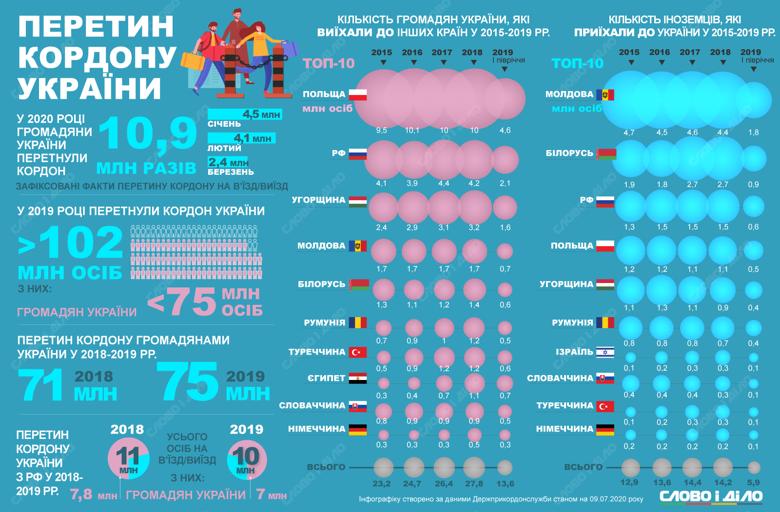 Количество украинцев, выезжающих в Польшу, увеличилось, а в Россию – уменьшилось. Стало больше иностранцев из Европы, а поток россиян сократился.