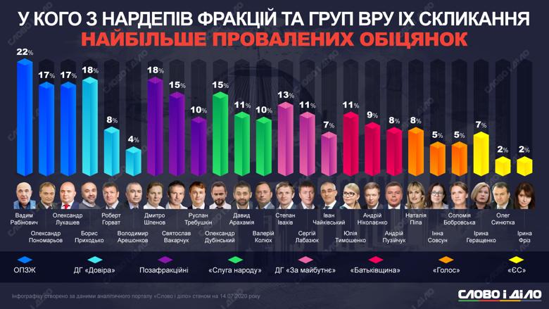 Слово и дело вычислило топ-3 нардепов-лидеров по количеству выполненных и проваленных обещаний в каждой фракции и группе.
