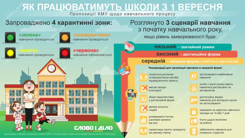 Дистанционное обучение будет только в красных зонах с высоким уровнем заболеваемости коронавирусом. Скорее всего, с 1 сентября дети будут учиться по смешанному сценарию.