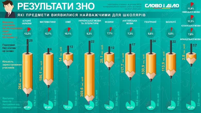 Найважчими предметами для українських школярів на ЗНО-2020 виявилися історія та математика.