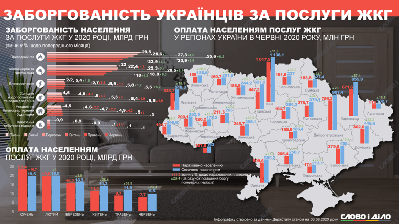 Самые большие долги накопились за природный газ, отопление и горячую воду. При этом во всех регионах Украины люди платят больше, чем начислено в платежках.