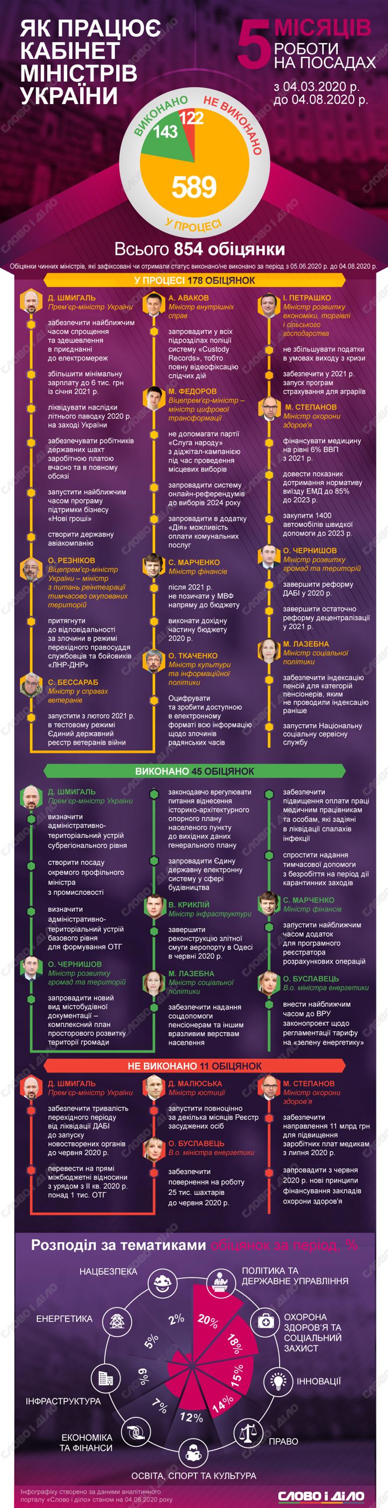 Члени Кабміну Дениса Шмигаля за час роботи дали 589 обіцянок, з них виконали 143 і 122 – провалили.