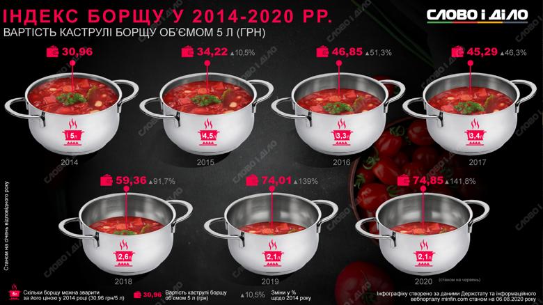 Станом на червень 2020 року п'ятилітрова каструля борщу коштувала 74,85 гривні. Це на 141,8 відсотків дорожче, ніж у 2014 році.