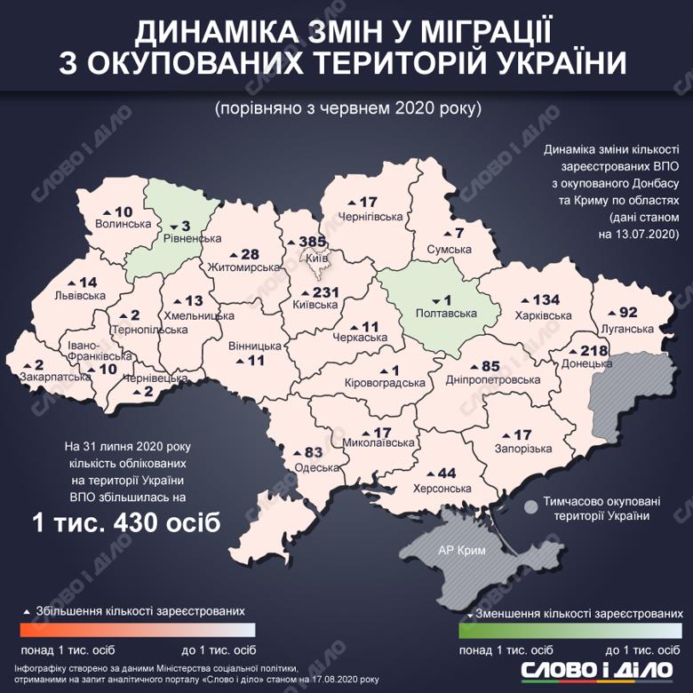 В Україні зареєстровано 1 млн 450,6 тисячi переселенців. Більшість проживає в Донецькій і Луганській областях.