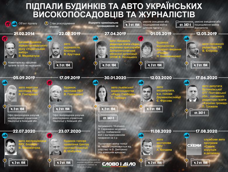 В этом году подожгли дом Виталия Шабунина, а также автомобили Егора Фирсова и Андрея Богдана.