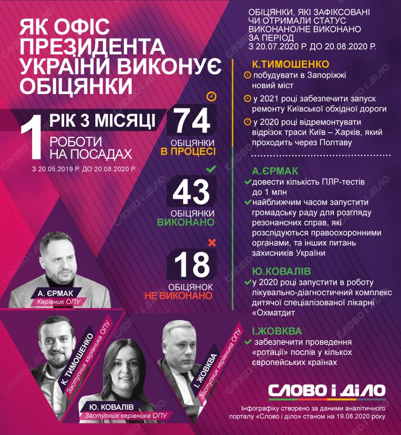 Керівники Офісу президента України за місяць дали всього три нових обіцянки і чотири – виконали.
