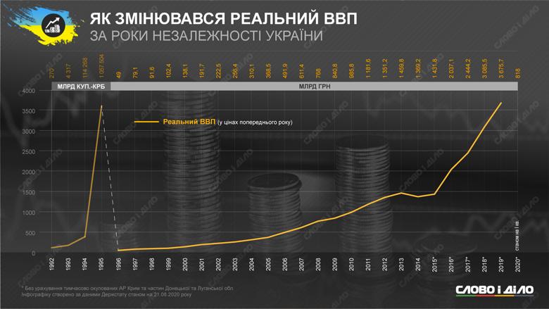 Как за время независимости Украины менялись курс доллара, основные цены, ВВП, размер зарплаты, рождаемость и другие показатели.