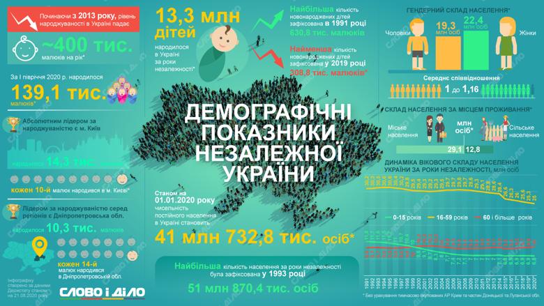 В Украине за годы независимости родилось 13,3 миллиона детей. В целом уровень рождаемости с 1991 года снизился вдвое.