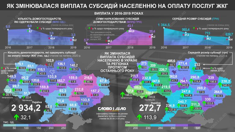 Количество получателей субсидии на оплату ЖКХ в Украине с 2016 года снизилось вдвое. По состоянию на июль субсидии получали 2 млн 934,2 тысячи домохозяйств.