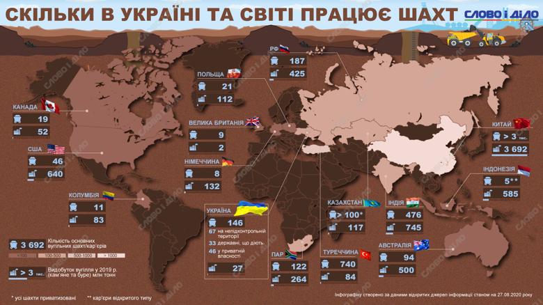 Больше всего угольных шахт работает в Китае, Индии и Турции. В Украине насчитывается 146 функционирующих шахт.