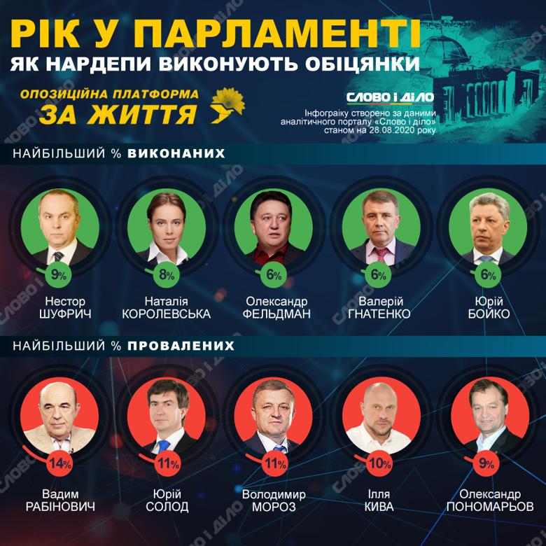 Верховная рада девятого созыва работает ровно год. Составили топ нардепов, которые лучше и хуже всех выполняют обещания во фракциях и группах.