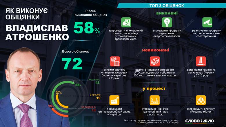 Майже за п'ять років каденції Атрошенко дав 72 обіцянки, з яких виконав 42, провалив – 11 і ще 19 має реалізувати.