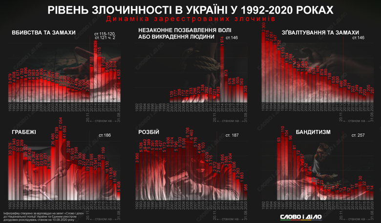 Как изменился уровень преступности в Украине с 1992 года – количество убийств, грабежей, изнасилований.