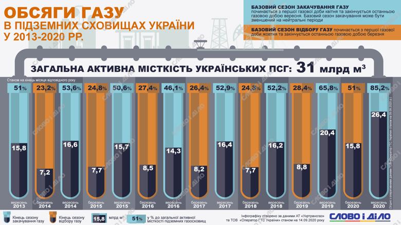 Украина начнет отопительный сезон с рекордными запасами газа – хранилища заполнены больше чем на 85 процентов.