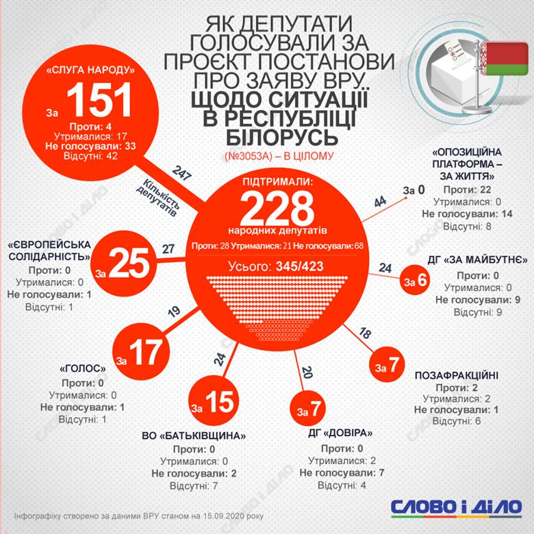 Заявление Верховной рады по выборам в Беларуси поддержали 228 нардепов. Ни одного голоса не дала ОПЗЖ.