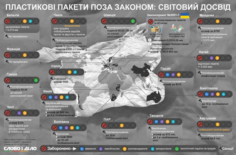 В Украине сейчас разрешены любые пластиковые пакеты, как и их производство. В то же время в Бангладеш производителям одноразовых пакетов грозит до 10 лет заключения.