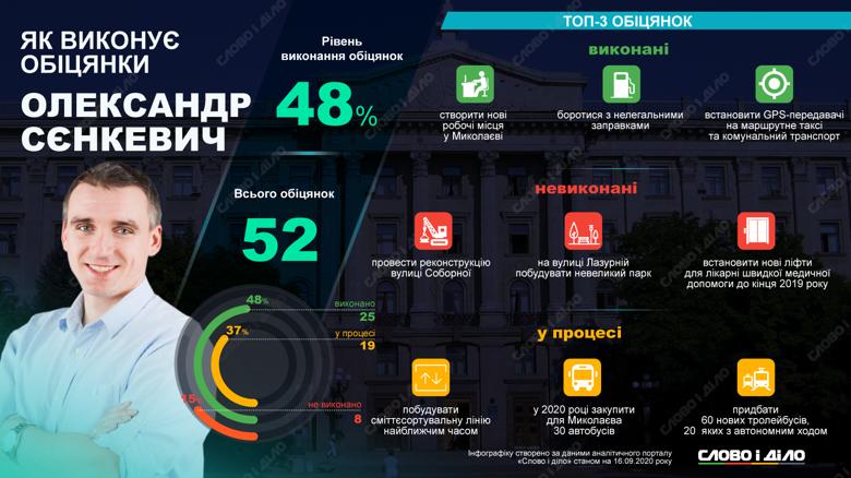 Мэр Николаева Александр Сенкевич дал 52 обещания, из которых выполнил 25 (48%), провалил 8 и еще 19 еще должен реализовать.