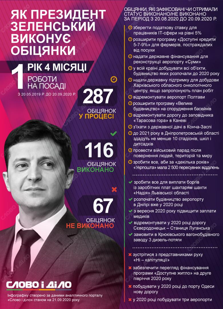 Володимир Зеленський провалив обіцянку зустрітися з представниками руху Ні - капітуляції, а також побудувати нову дорогу до порту Одеси.