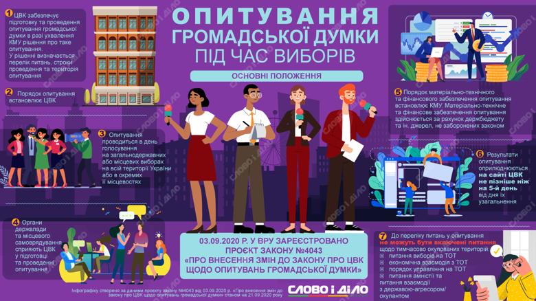 ЦВК проводитиме опитування в день голосування на всій території України або в окремих її місцевостях.