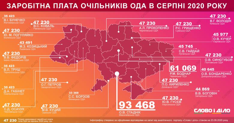 Найвища зарплата в серпні була в голови Миколаївської ОДА Олександра Стадніка – 93,5 тисячі гривень.