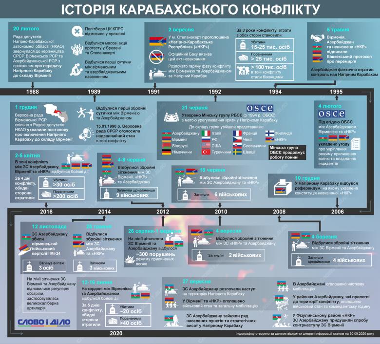 Обострение конфликта перед распадом СССР, Минская группа ОБСЕ, Бишкекское перемирие и события наших дней.