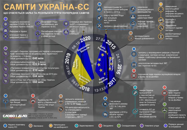 Саммит Украина-ЕС состоится 6 октября в Брюсселе. На встрече обсудят реформы в Украине, пандемию коронавируса и Соглашение об ассоциации.