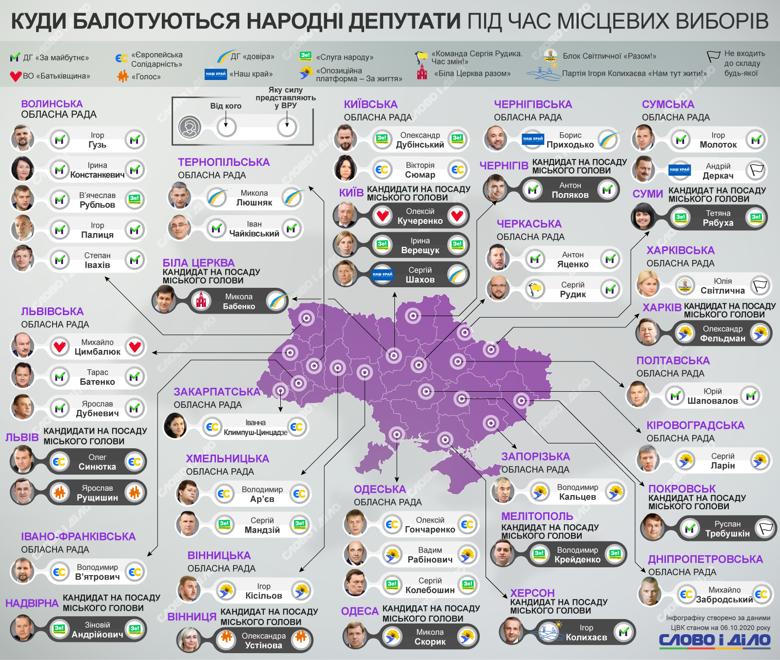 В мэры Киева баллотируются три нардепа, по пять парламентариев собираются в местную власть Волыни и Львовщины.