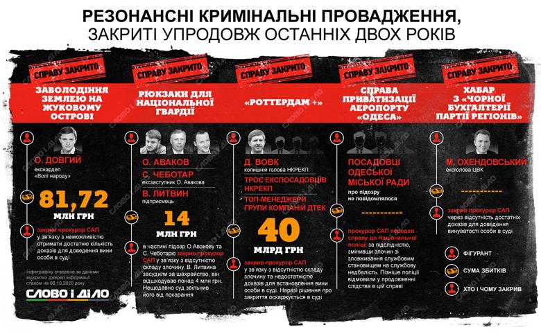 За останні два роки були закриті справи щодо так званих рюкзаків Авакова, землі на Жуковому острові в Києві, схеми Роттердам плюс та інші.
