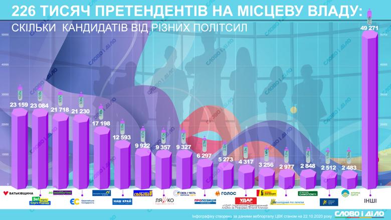 В избирательных списках 25 октября больше всего кандидатов будет от партии Батькивщина и Слуга народа.