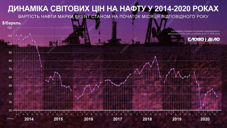 Дороже всего нефть стоила шесть лет назад, когда за баррель давали более 112 долларов. Самая низкая цена зафиксирована в 2020 году.