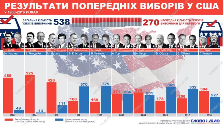 В США завершилось голосование на выборах президента. Пока считают голоса, предлагаем посмотреть, сколько голосов выборщиков получали кандидаты на предыдущих выборах.