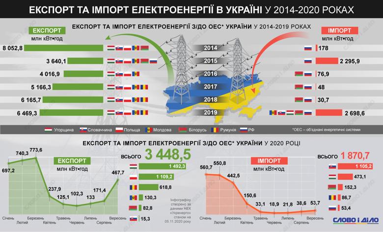 Сколько электроэнергии экспортировали и импортировали Объединенные энергетические системы Украины за последние шесть лет.