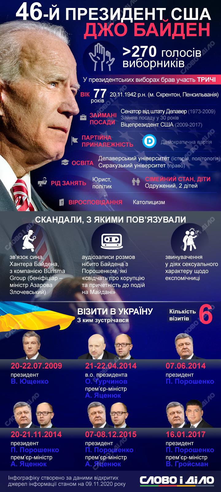 Байден уже бывал в Украине и выступал в Раде, а также заявил, что собирается сделать нашу страну приоритетом американской внешней политики.