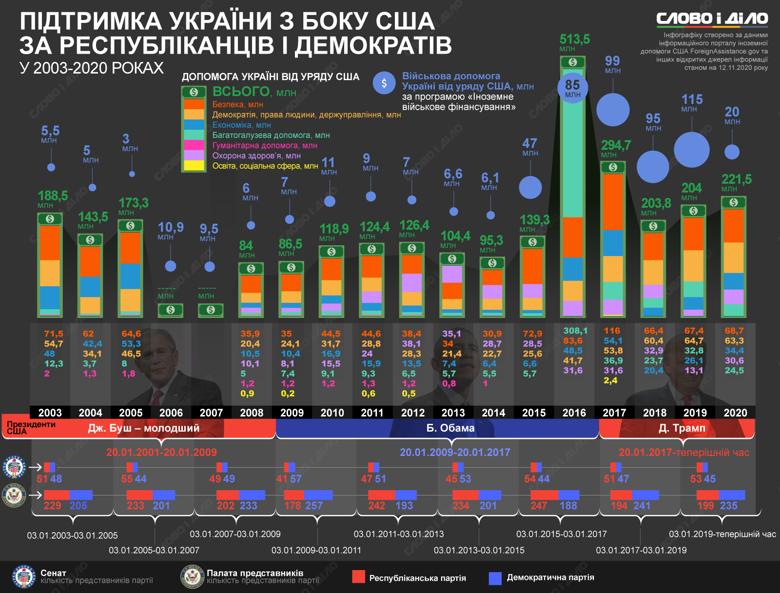 При любой власти в США Украина получала поддержку по нескольким программам. В частности, по военной — с начала войны на Донбассе было выделено более 447 млн долларов.