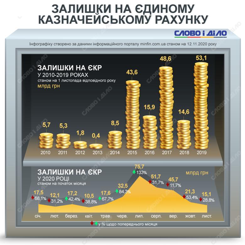 На счете Госказначейства в июле была рекордная для Украины сумма – 75,7 млрд грн. На начало ноября осталось 15,1 млрд.