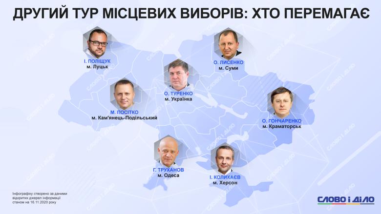 В Луцке, Одессе, Сумах, Херсоне прошел второй тур выборов городских голов. Кто побеждает на местных выборах?