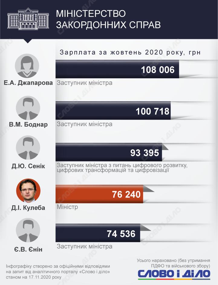 Самым высокооплачиваемым членом Кабмина в октябре стал Сергей Шкарлет – он заработал больше 105 тысяч гривен.