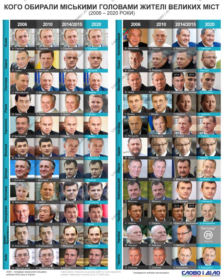 В Украине прошли очередные местные выборы. Слово и дело предлагает посмотреть, кто возглавлял облцентры с 2006 года.
