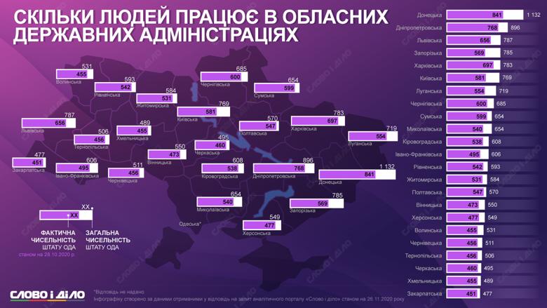 Общая численность сотрудников в Донецкой ОГА больше тысячи человек. Фактически там работают около 840.