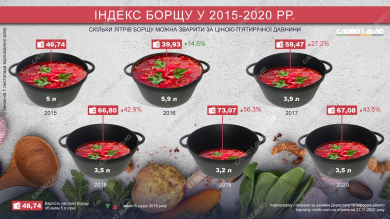 Пятилитровая кастрюля борща в 2015 году стоила 46,74 гривен. Сегодня на эти деньги можно сварить только 3,5 литра.