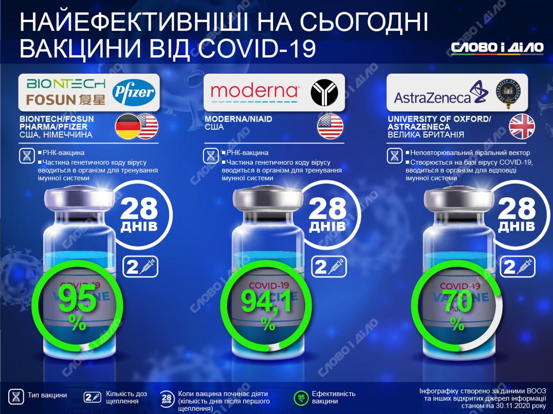 Вакцини від COVID-19 – ціна, ефективність, як працюють » Слово і Діло