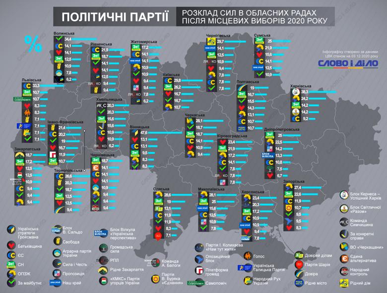 Какие политические партии получили наибольшее представительство в областных советах после местных выборов 2020 года.