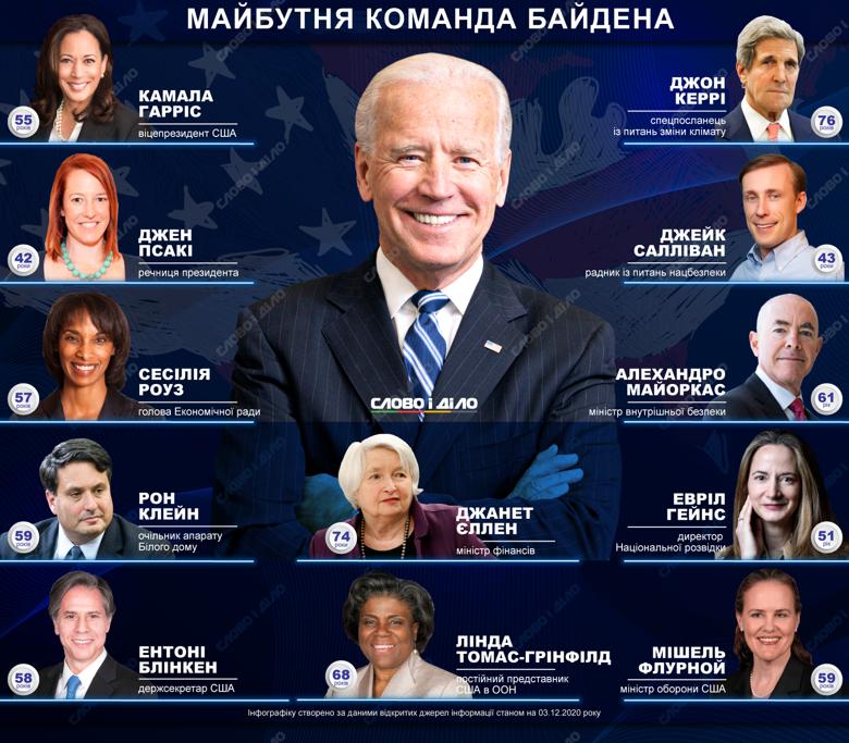 Избранный президент США Джо Байден начал формировать свою команду. Туда уже вошли Камала Харрис, Джон Керри, Рон Клейн и Энтони Блинкен.