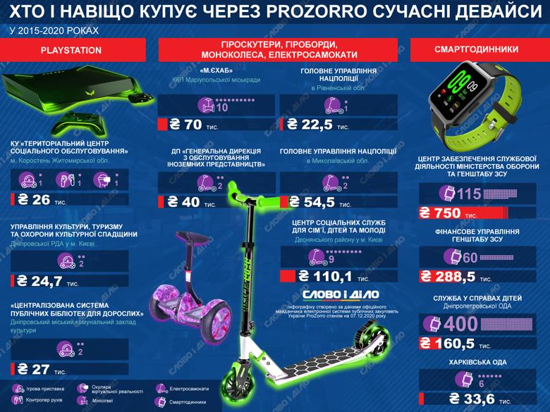 На ProZorro объявляют тендеры на закупку PlayStation, очков виртуальной реальности и смарт-часов. Покупатели – на инфографике.