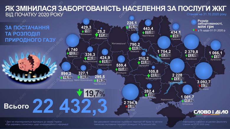 Долг украинцев за потребление газа с начала года сократился на 19,7 процентов и составил 22,4 млрд гривен.
